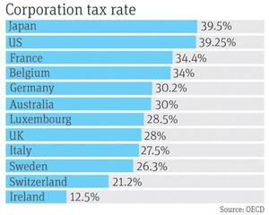 corporate tax rate in ireland Changing eu and us policies pose a risk to ireland with trump in office, companies may be drawn back to the us apple's fine from the eu show ireland isn't.