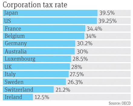 corporate tax rate in ireland Corporation tax ireland has for many years had a flat 125% corporate tax rate  applicable to irish trading profits this has been augmented by the introduction of .