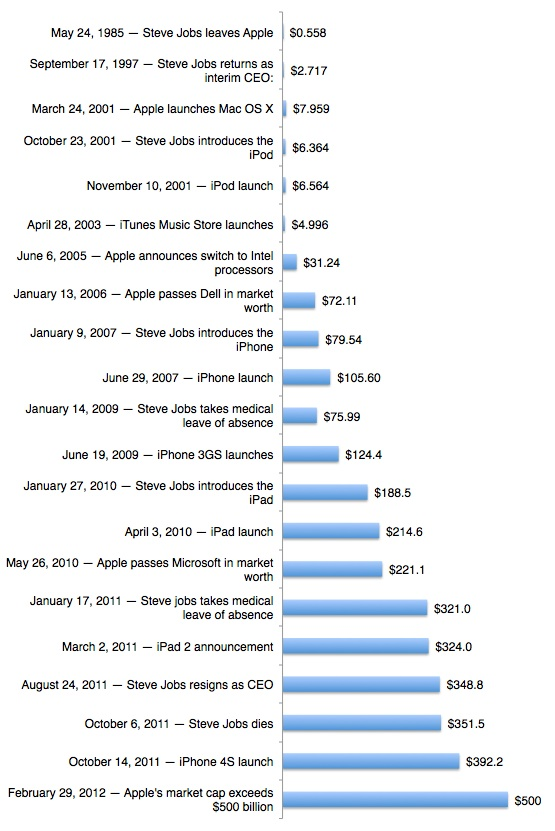 Apple – Now Worth Over Half A Trillion Dollars