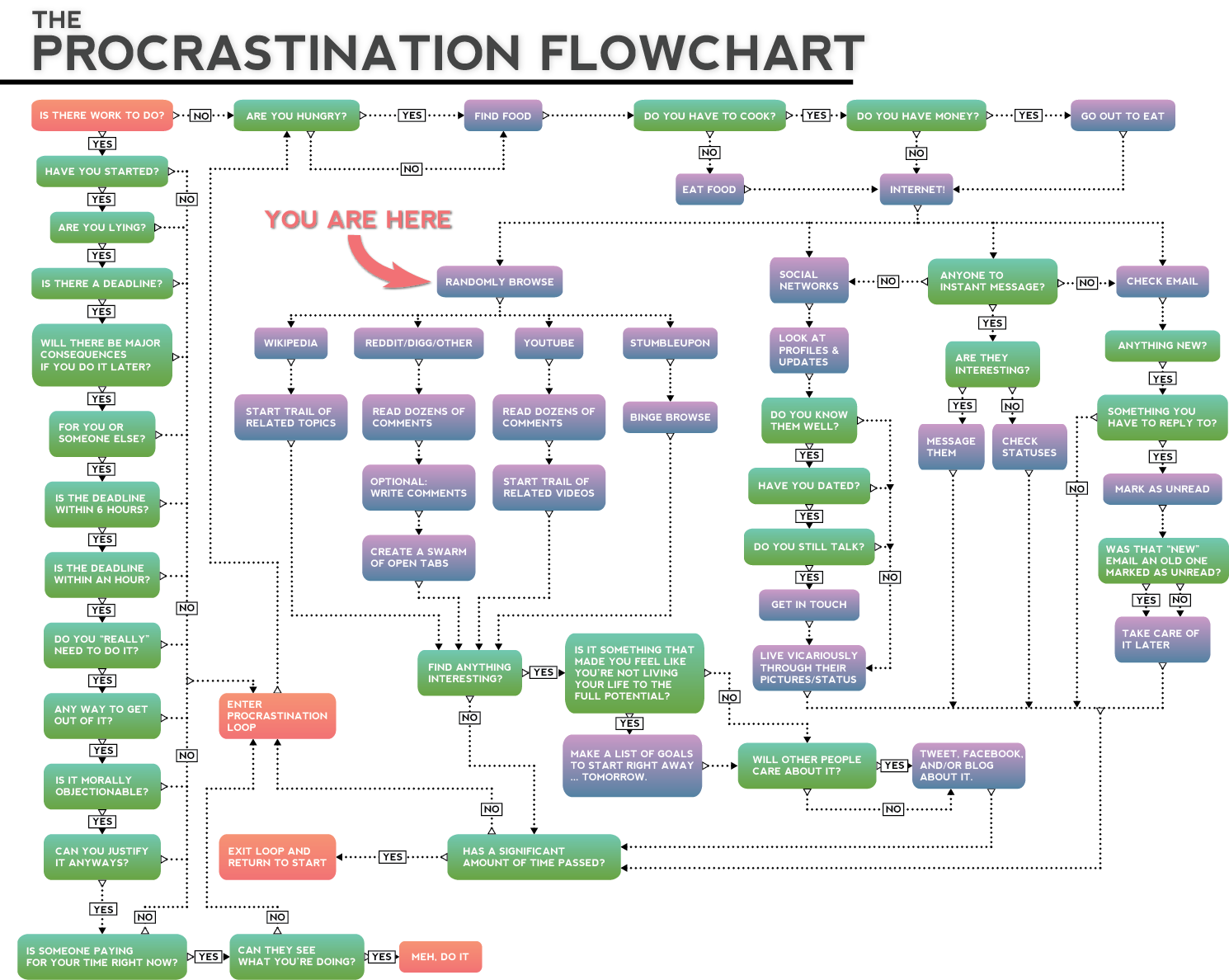 The Procrastination Flowchart