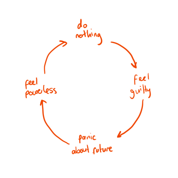 The Vicious Circle Of Fail